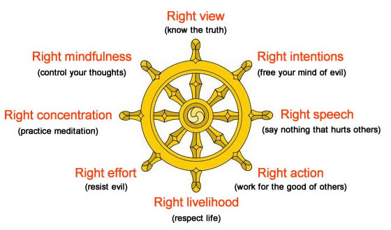 The Eight Fold Path Symbol